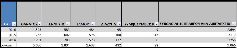statistika-pinakas1